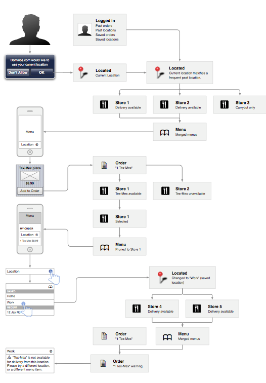 One of the workflows for the mobile pizza web app.